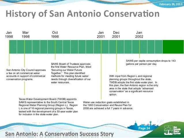 San Antonio: A Conservation Success Story