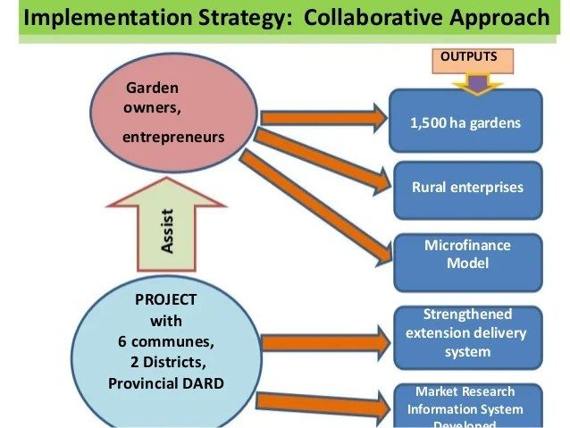 Strategy Project Implementation