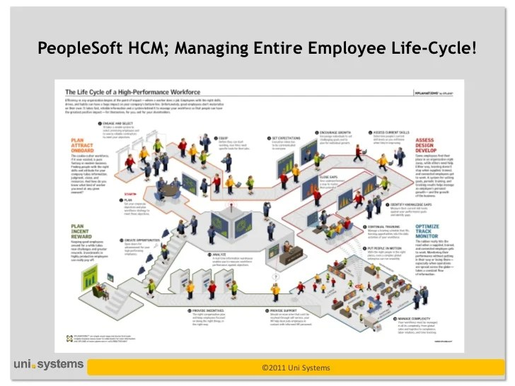 Cycle And Compensation Life Employee Benefits