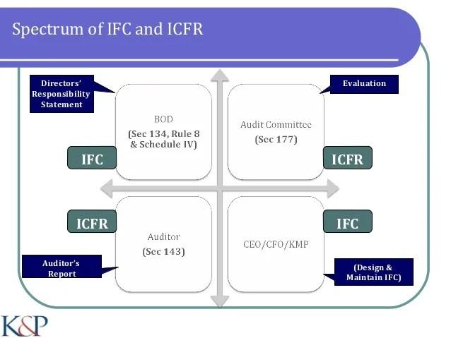 Internal Financial Controls (IFC) / Internal Control over ...