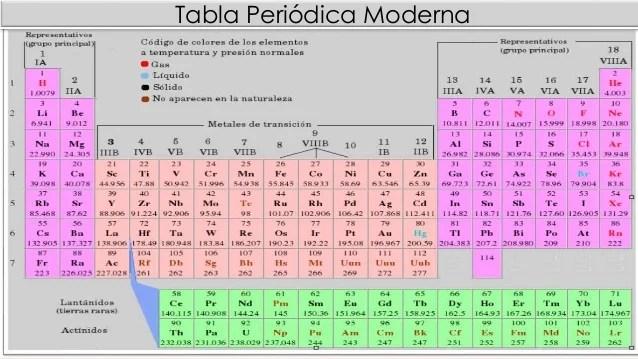 Actividad interdisciplinar para la informtica y la qumica tabla resultado de imagen para tabla periodica moderna urtaz Images
