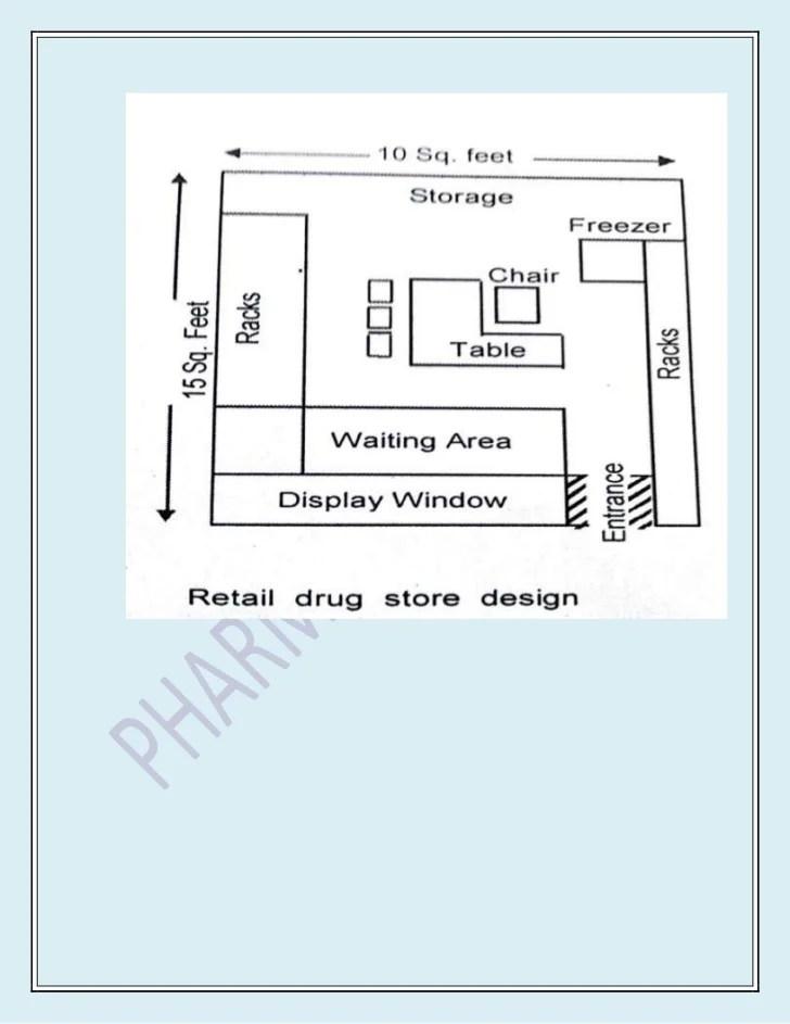 hospital pharmacy layout design