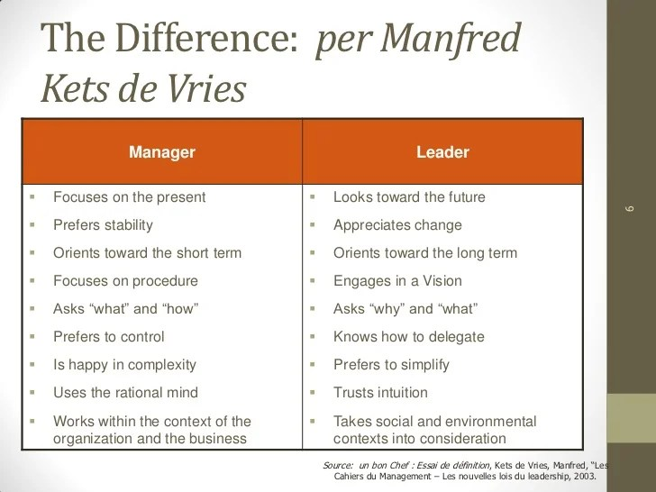 Manager Vs Leader Differences