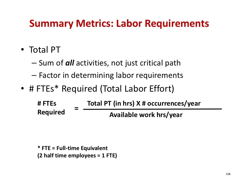 Summary Metrics Labor Requirements Total Pt Sum Of All Activities