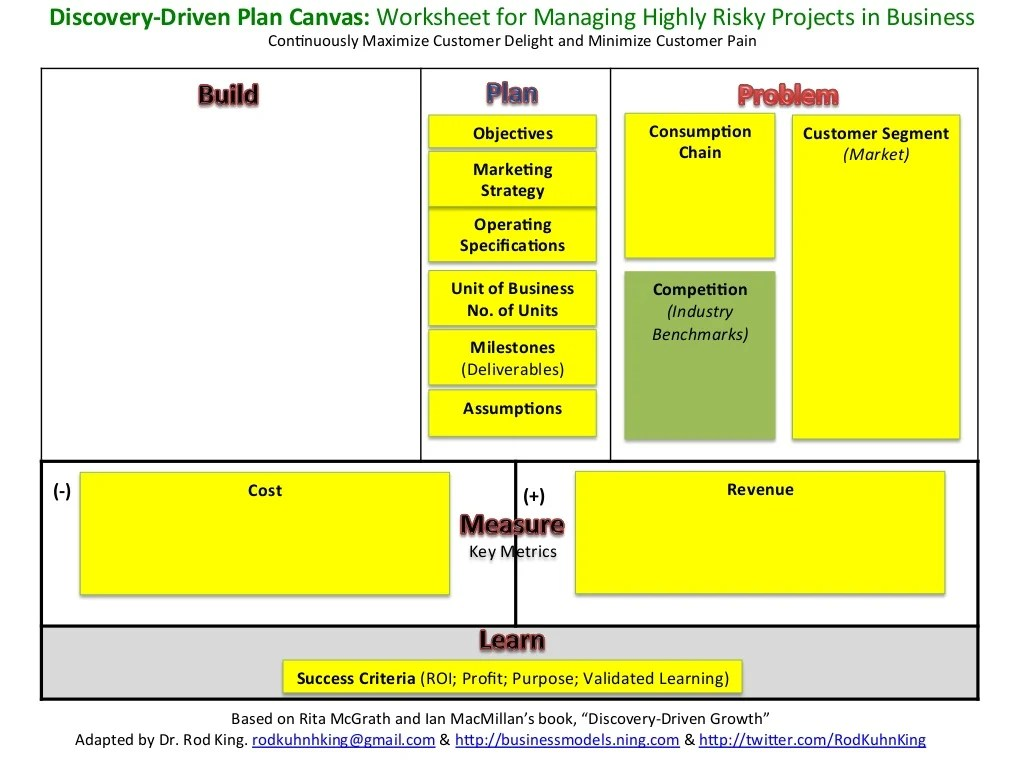 Discovery Driven Plan Canvas Worksheet For