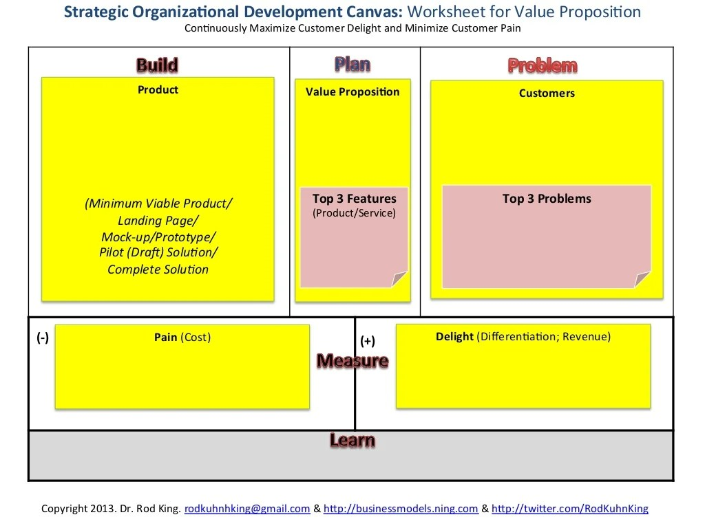 Strategic Organiza Onal Development Canvas Worksheet