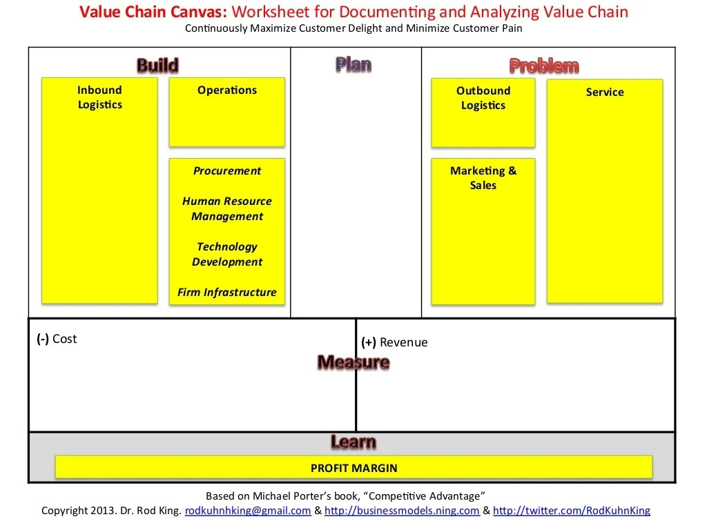 Value Chain Canvas Worksheet For