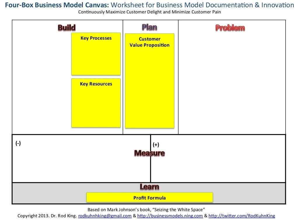 Four Box Business Model Canvas Worksheet