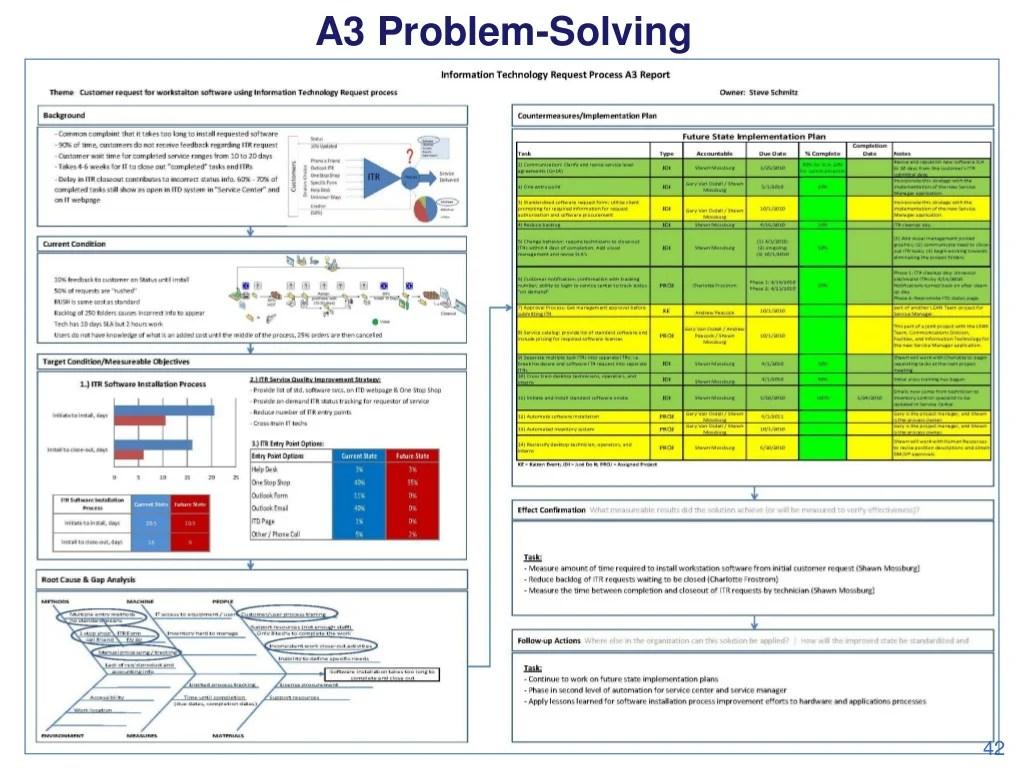A3 Problem Solving 42