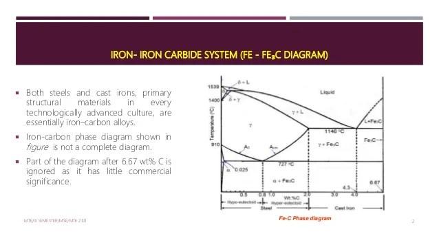 IRONIRON CARBIDE Phase Diagram