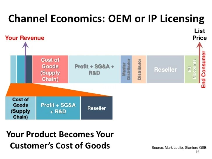 Channel Economics: OEM or IP