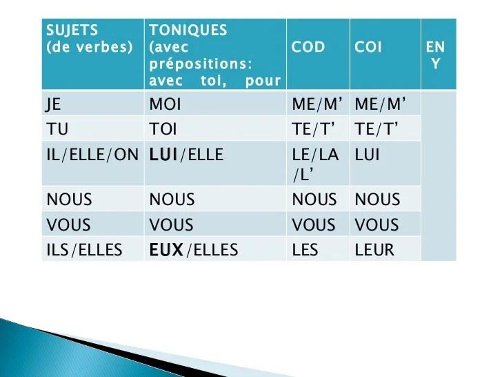 Resultado de imagen de pronoms COI