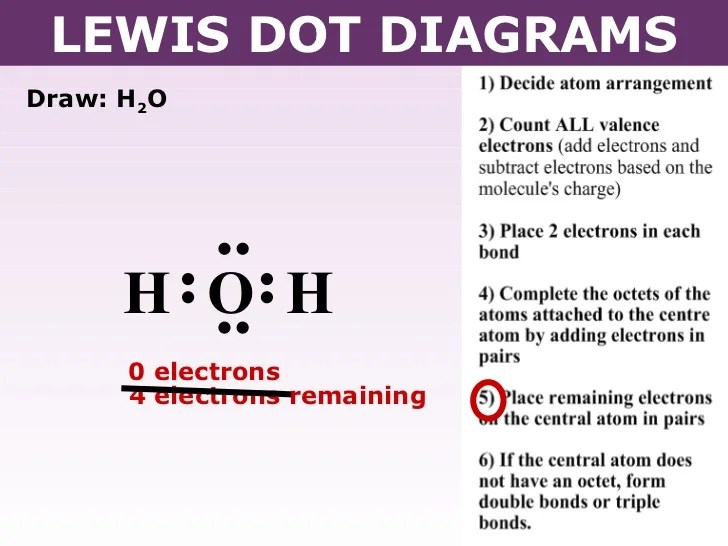 Lewis dot diagrams