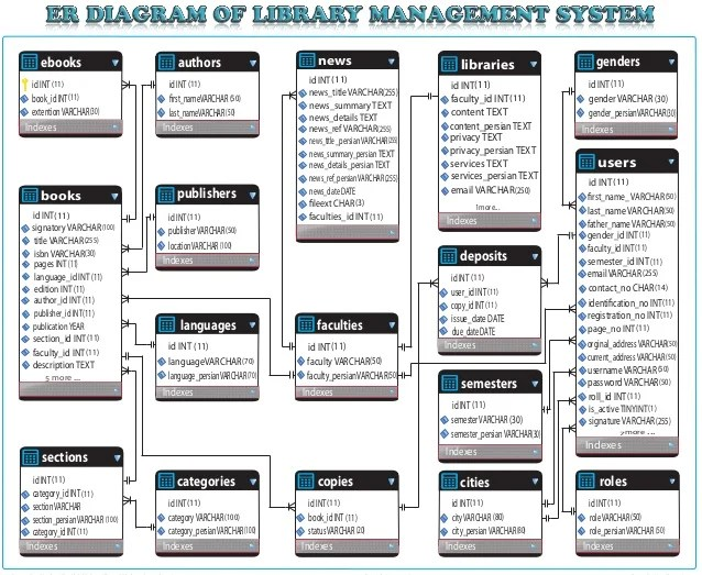 Entity Relationship Diagram of Library System