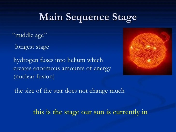 Describe Life Cycle Main Sequence Star