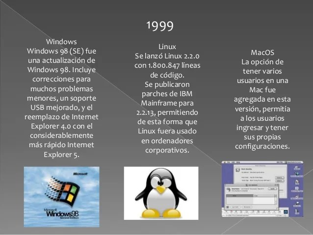 All these archives contain the full suite of utilities including cwebp , dwebp and gif2webp, along with the webp libraries and c headers (the latter allowing you to add webp encoding or decoding to your own programs). Los Sistemas Operativos Windows Linux Y Macos