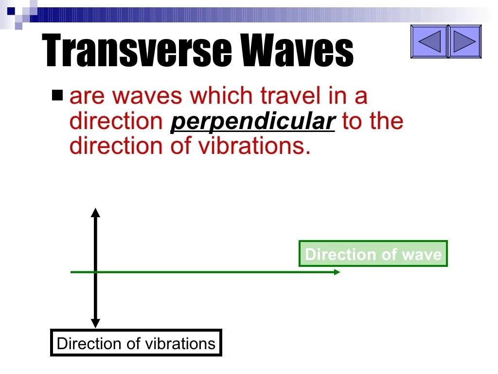Longitudinal And Transverse Waves