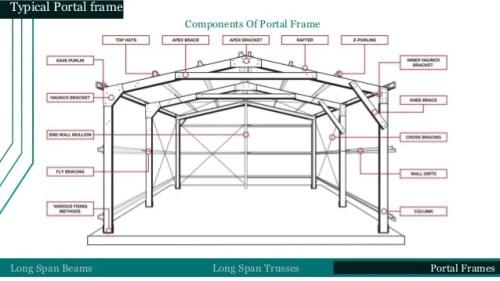 Rcc Portal Frame Design | lajulak.org