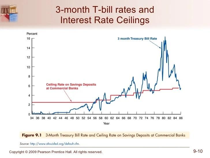 Interest Rate Ceiling Philippines   www.energywarden.net