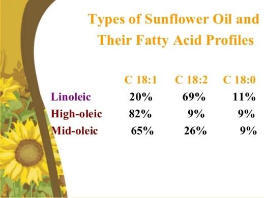Types of sunflower oil
