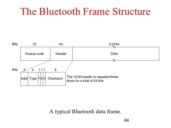 802.15 1 bluetooth frame format | Allframes5.org
