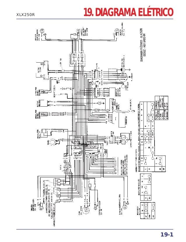 Manual de serviço xlx250 r diagrama