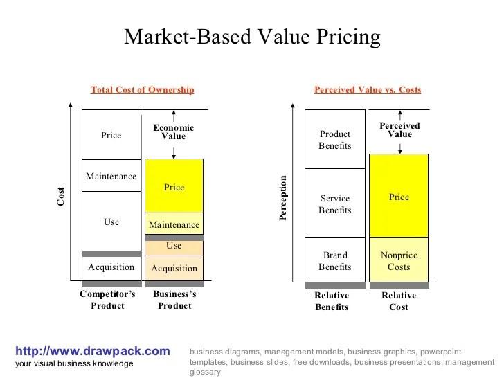 Market based value pricing business diagram