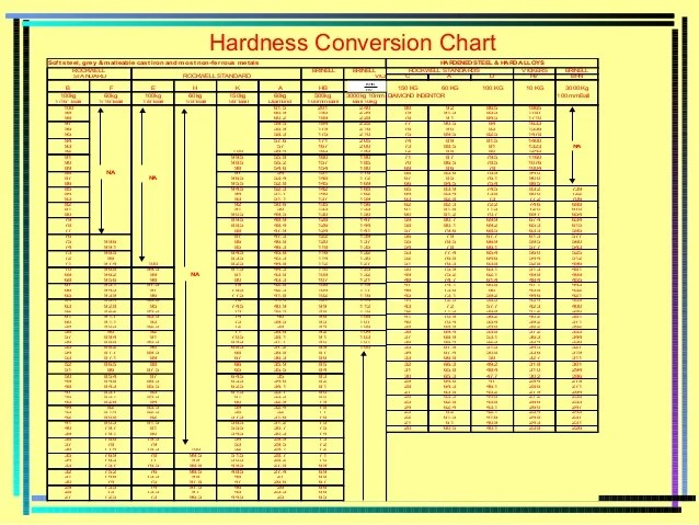 Rockwell Hardness Chart Different Steel S