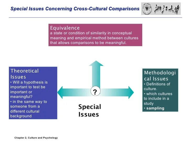 Culture and Research Method in Psychology