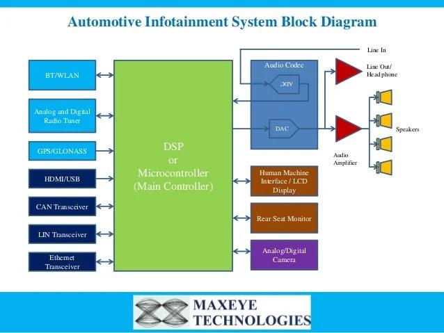 Automotive Infotainment Test Solution or InVehicle Infotainment Test…
