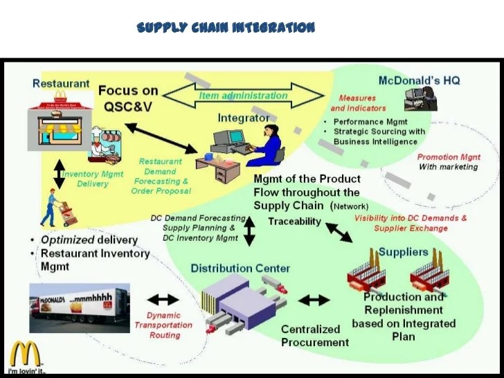 Supply chain management of McDonalds