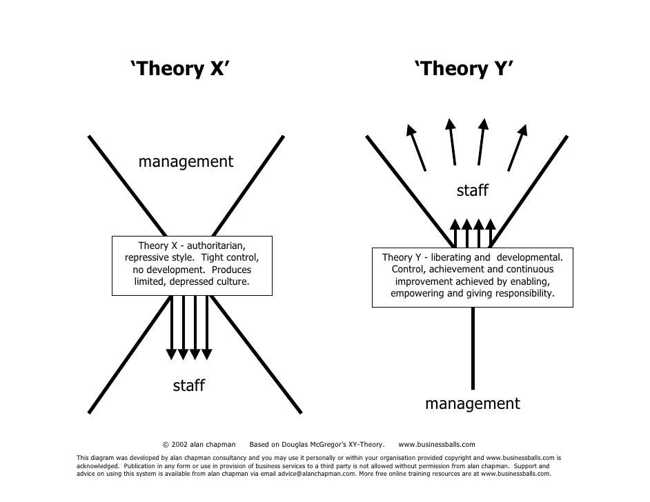 x y theory diagram