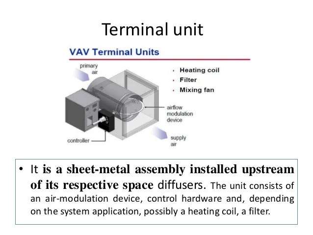 VAV Air conditioning system