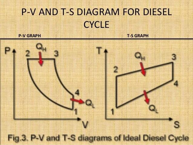 4stroke Diesel Engine