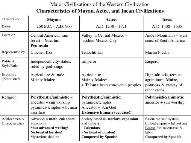 Maya Inca Aztec Religion Differences