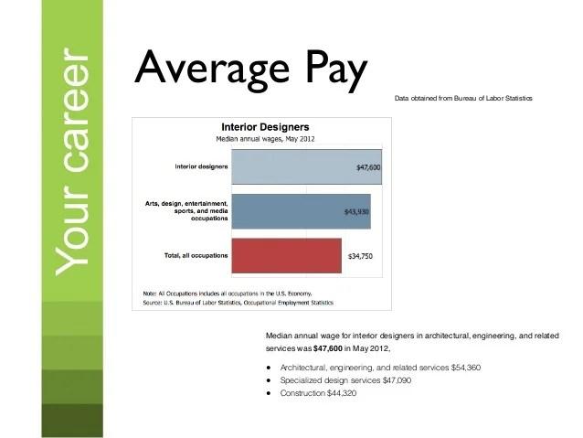 Interior Designer Average Salary Us   Billingsblessingbags.org