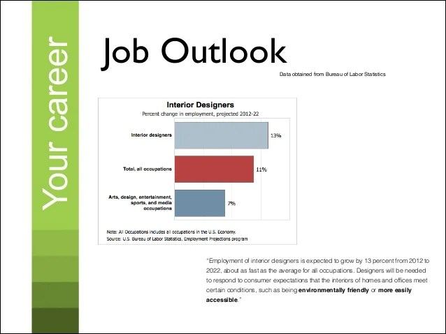 Interior Design Job Outlook 2017
