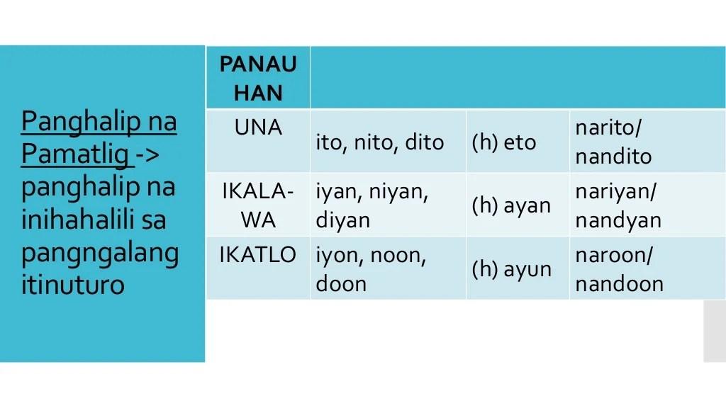Mga Uri Ng Panghalip