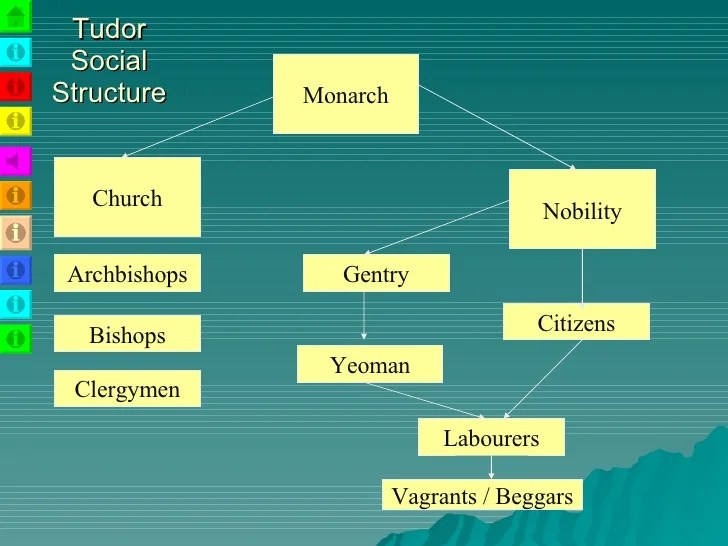 Protestant Hierarchy Church Structure