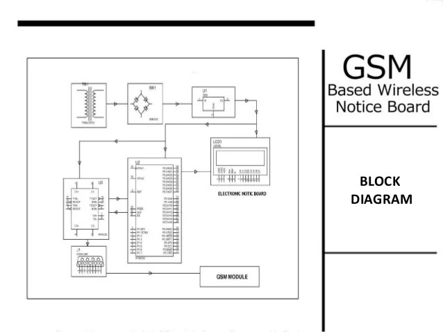 Mini project (GSM based wireless notice board)