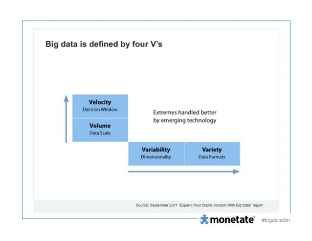 Big Data Demystified for the Marketer