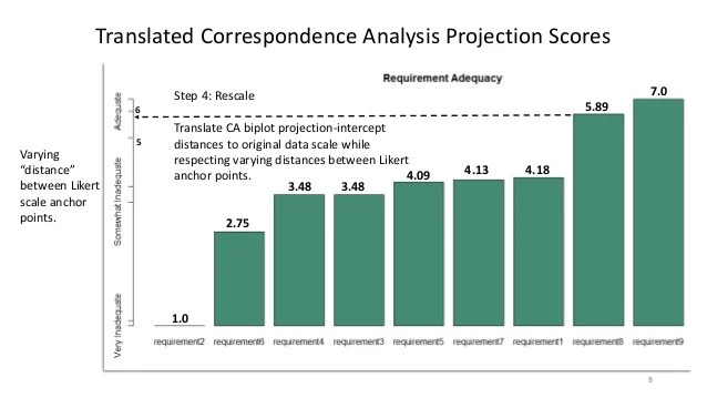 Factor Analysis And Correspondence Analysis Composite And