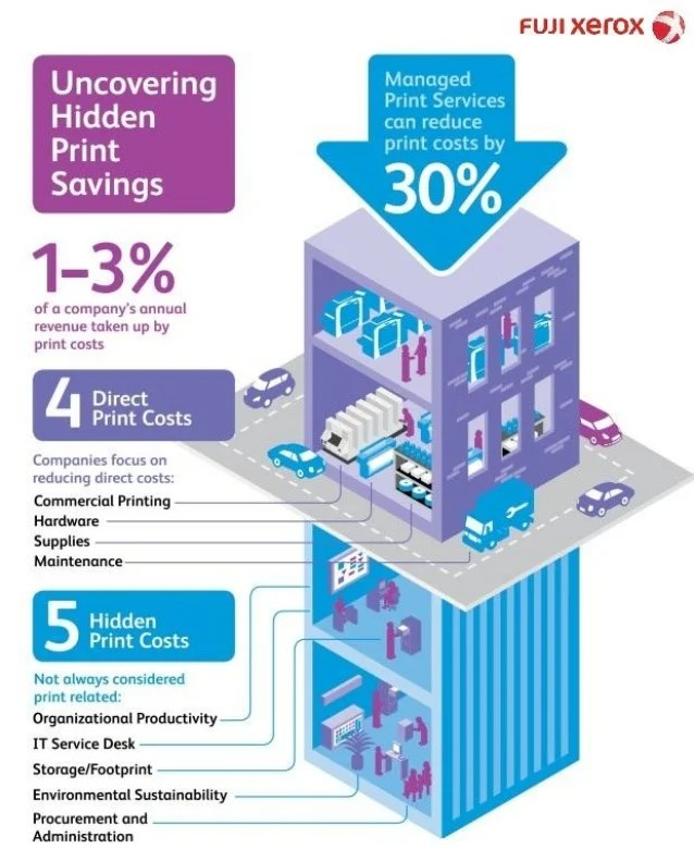 Managed Print Services - Infographic