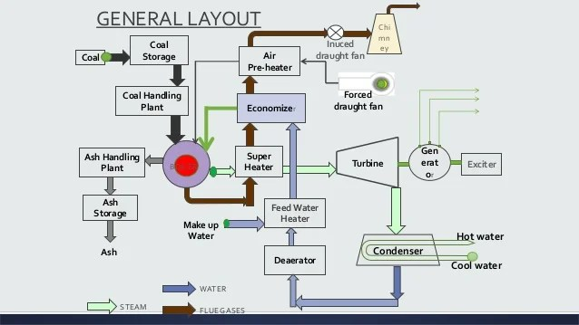 Thermal Power Plant Diagram Ppt - Data Wiring Diagrams •