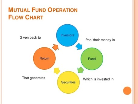 Image result for Liquid funds flow chart