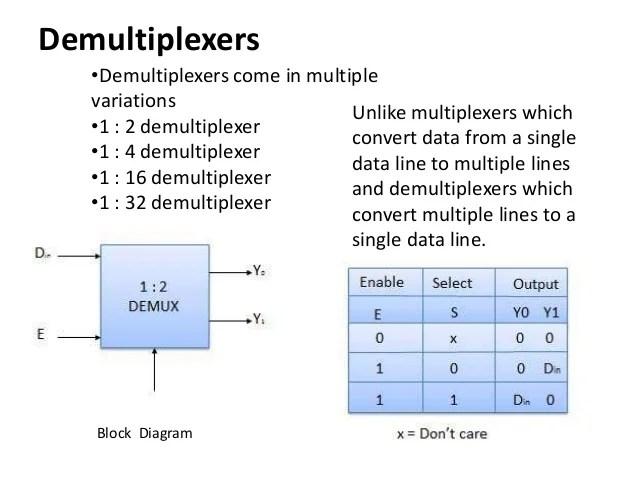 COMPUTER ORGANIZATION Multiplexer,Demultiplexer, Encoder