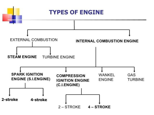 Image result for types of combustion engine