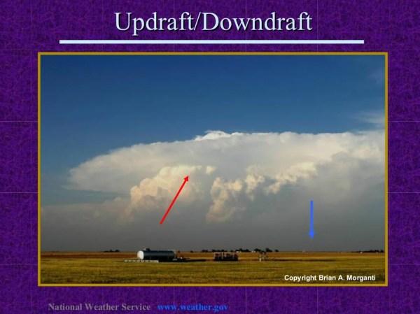 Updraft/Downdraft National Weather Service www.weather.gov
