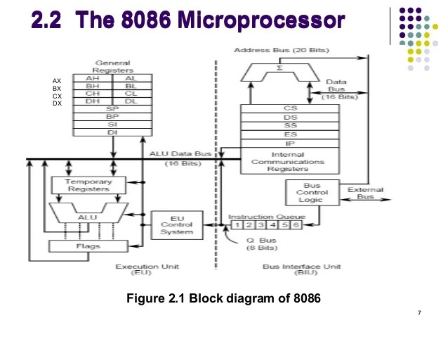 Block Diagram Of Microprocessor 8086 – powerkingco