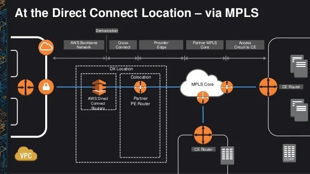 (NET406) Deep Dive: AWS Direct Connect and VPNs